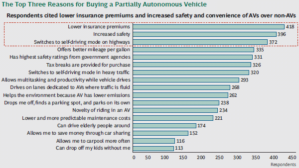 The top three reasons to buy a partially autonomous car