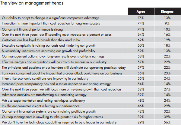 The view on management trends