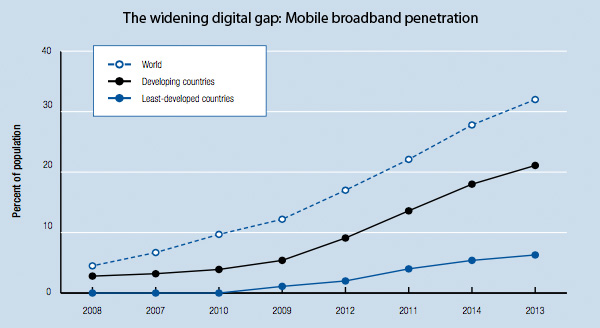 The widening digital gap: Mobile broadband penetration
