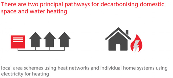 There are two principal pathways for decarbonising domestic space and water heating