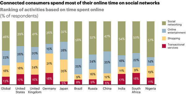Time spend on social networks