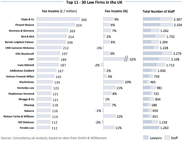 Top 10 - 30 Law Firms in the UK