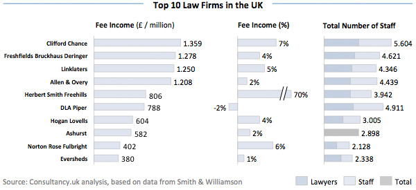 Top 10 Law Firms in the UK