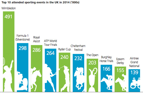 Top 10 attended sporting events in the UK in 2014