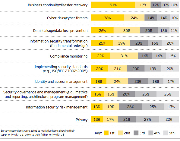 Top 10 cyber security priorities