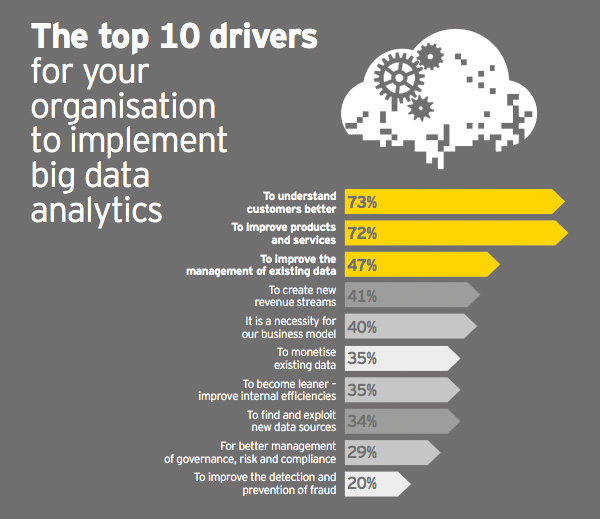 Top 10 drivers to implement big data analytics