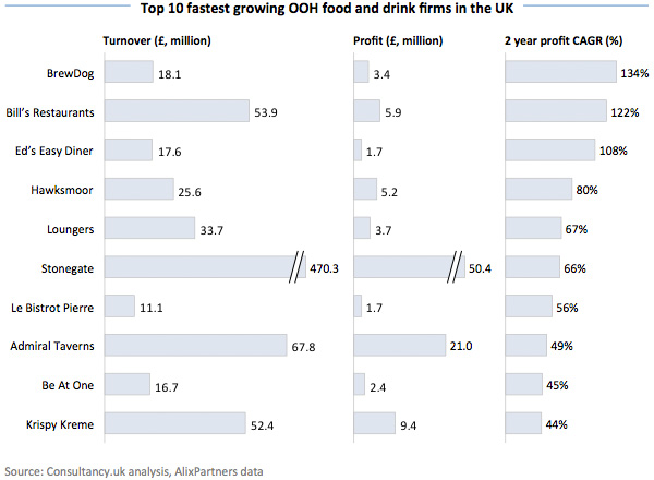 Top 10 fastest growing OOH food and drink firms