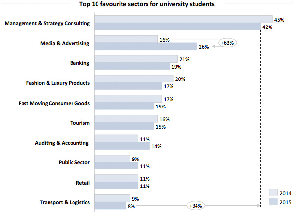 Top 10 favourite sectors for university students