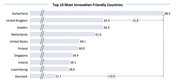 Top 10 innovation countries
