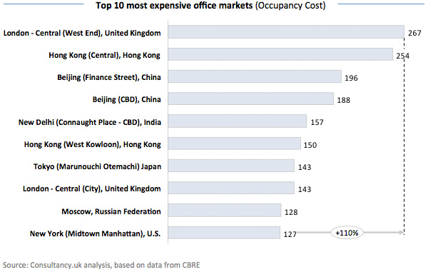 Top 10 Most Expensive Office Markets