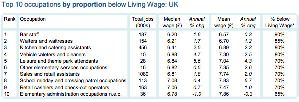 Top 10 occupations by proportion below Living Wage