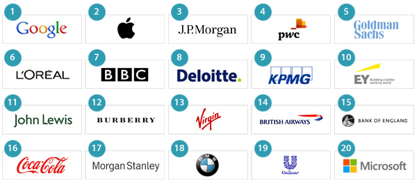 Top 20 most attractive employers of the UK