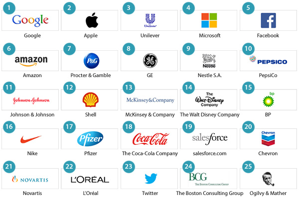 Top 25 employers on LinkedIn
