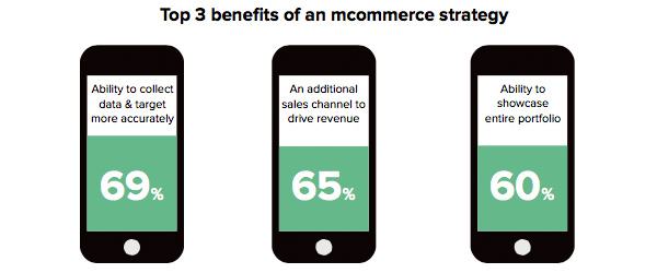 Top 3 benefits of an mcommerce strategy