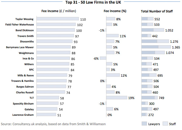 Top 31 - 50 Law Firms in The UK