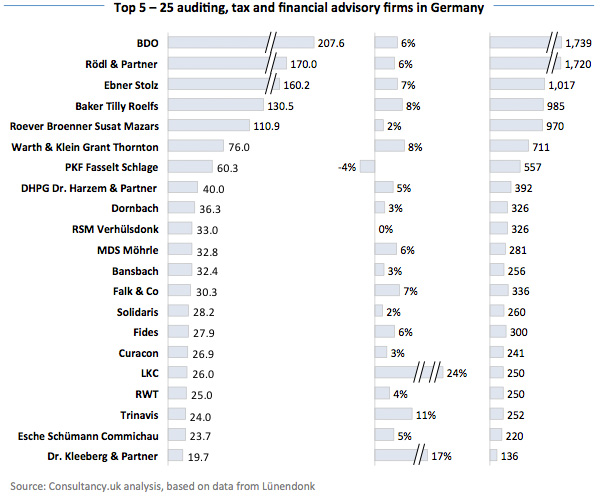 Top 5 - 25 auditing and financial advisory firms in Germany