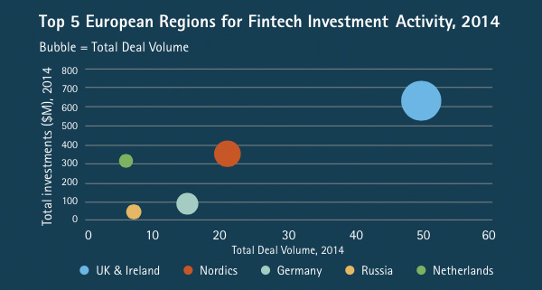 Top 5 European Regions for Fintech Investment Activity 2014