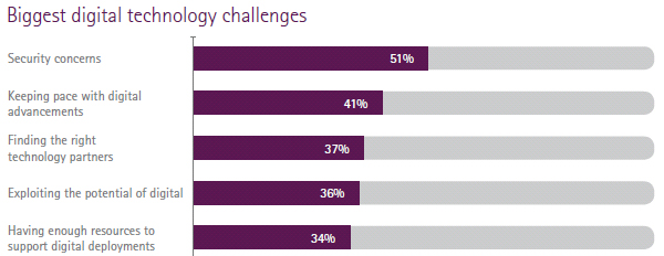 Top 5 biggest digital technology challenges