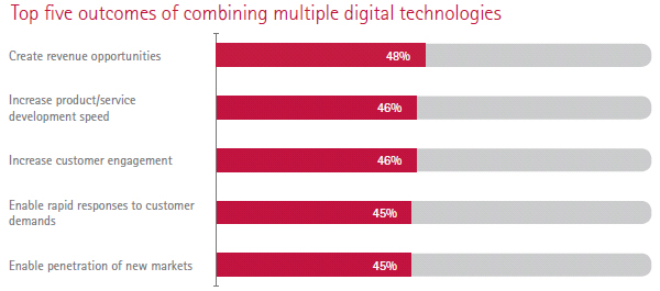 Top 5 outcomes of combining multiple digital technologies