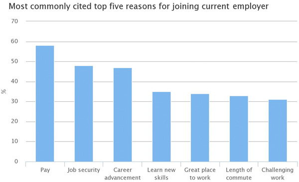 Top 5 reasons for joining current employer