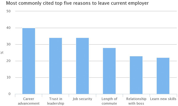 Top 5 reasons to leave current employer