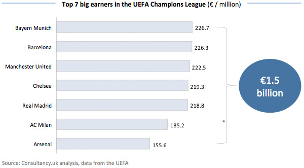 Top 7 big earners UEFA Champions League