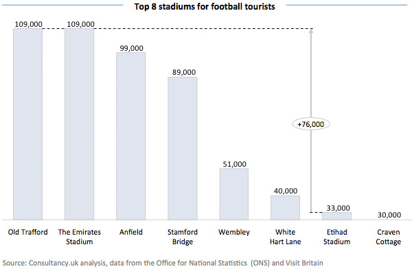 Top 8 stadiums for football tourists