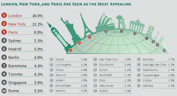 Top Cities to Work In
