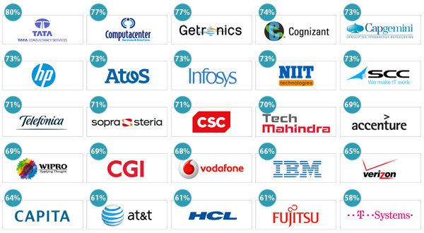 Top IT outsourcing firms in UK