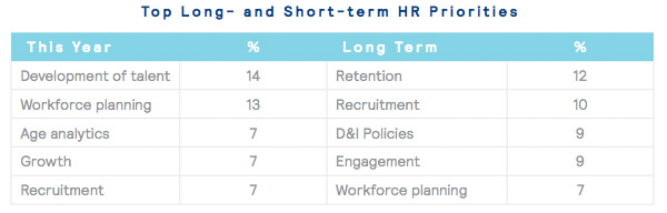 Top Long- and Short-term HR Priorities