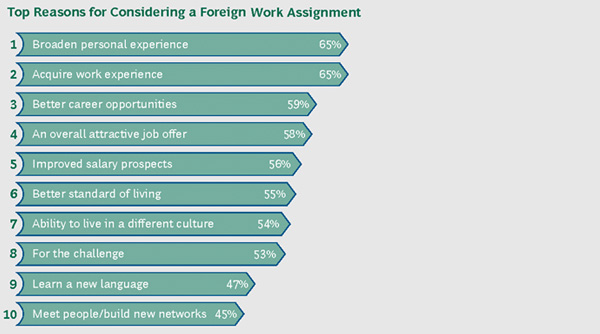 Top Reasons for Considering a Foreign Work Assignment