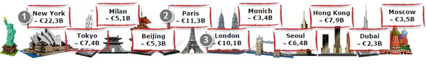Top cities of the luxury goods market