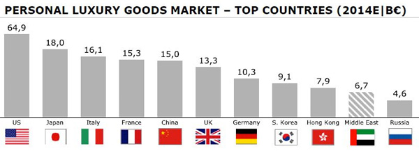 Top countries of the luxury goods market