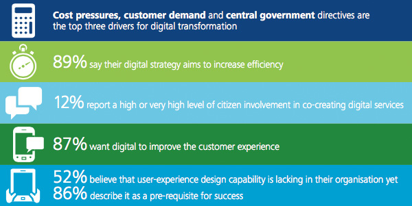 Top drivers for digital transformation