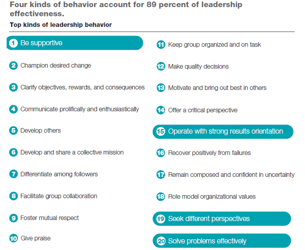 Top kinds of leadership behaviour