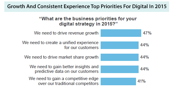 Top priorities for digital in 2015