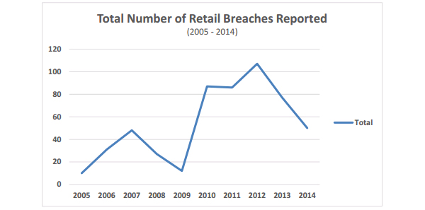 Total Number of Retail Breaches Reported