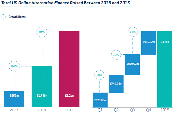 Total UK Online Alternative Finance Raised Between 2013 and 2015