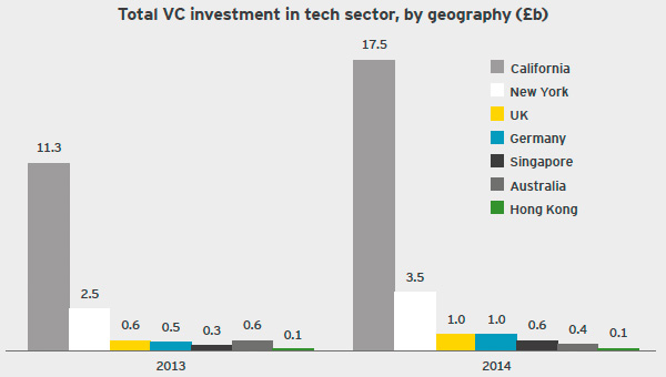 Total VC investment in tech sector, by geography