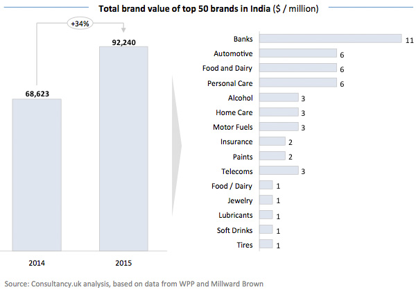 Total brand value of top 50 brands in India