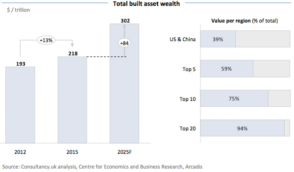 Total built asset wealth