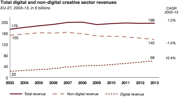 Total digital and non-digital creative sector revenues