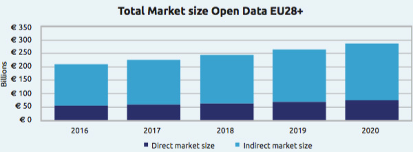 Total market size open data