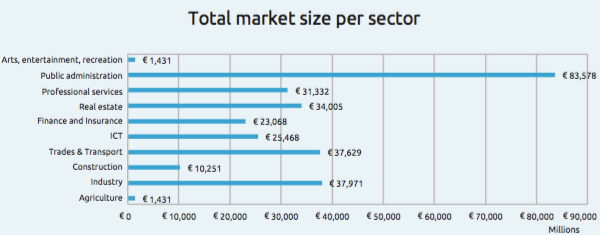 Total market size per sector