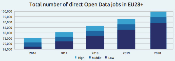Total number of direct Open Data jobs