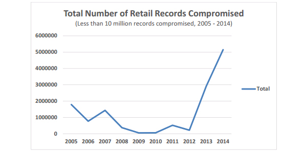 Total number of retail records compromised in breaches smaller than 10 million records
