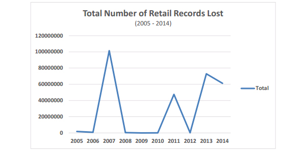 Total number of retail records lost