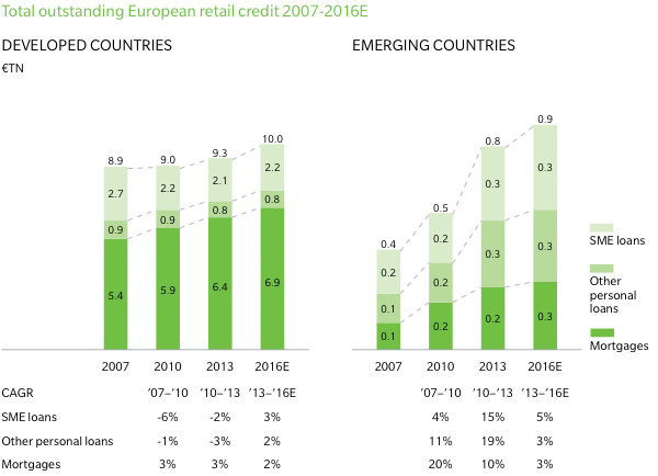 Total outstanding European retail credit (country type)