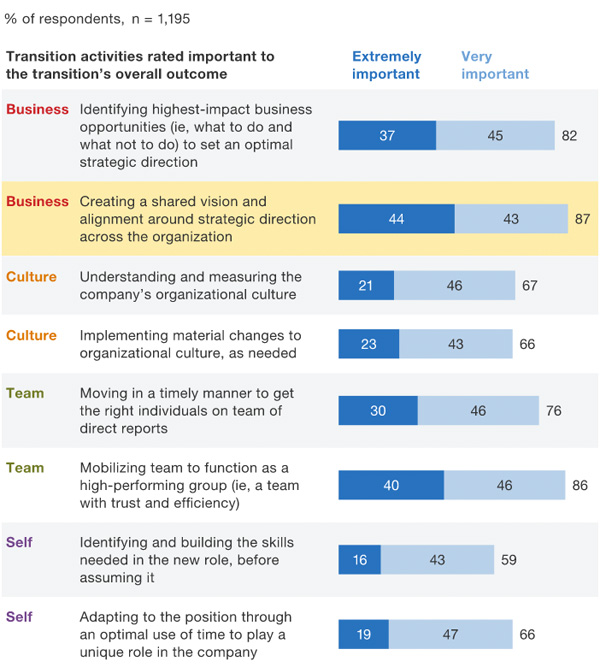 Transition activities rated important to the transition's overall outcome