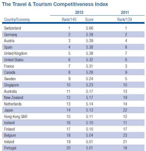 Travel & Tourism Competitiveness Index 2013